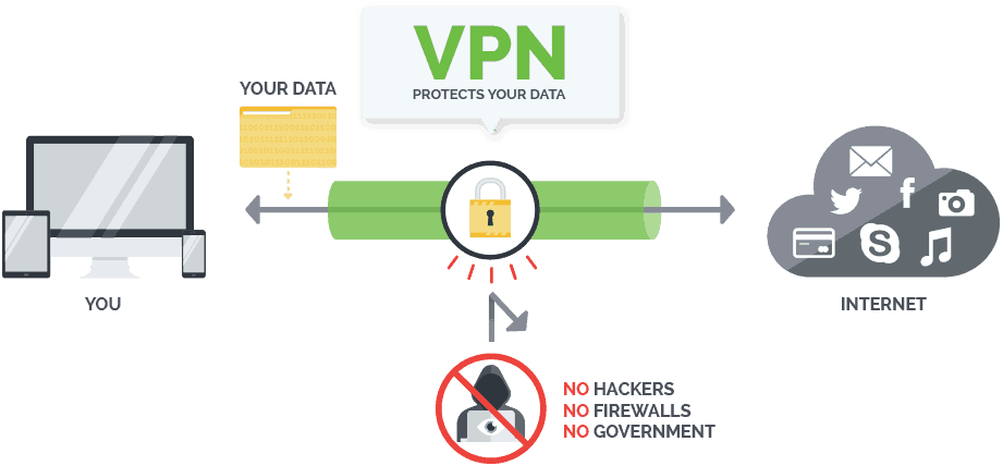how-vpn-protects-you
