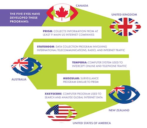 Five Eyes programs