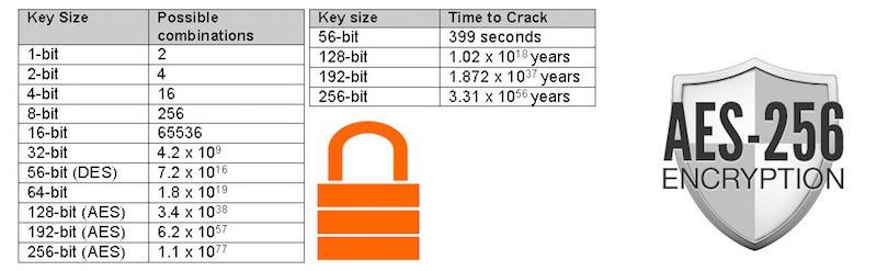 aes-256 encryption
