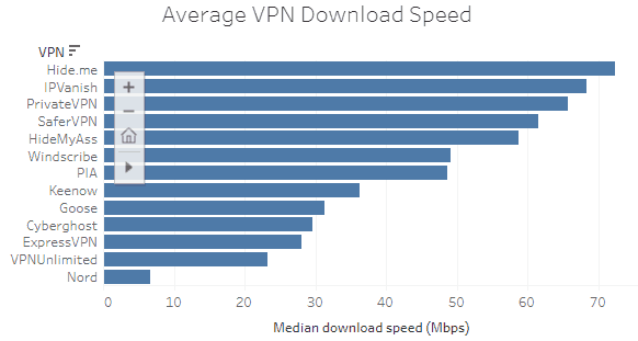 average vpn download speed