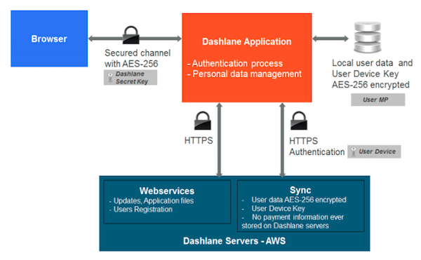 dashlane authetication mechanisms