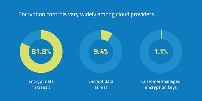 encryption for cloud data protection