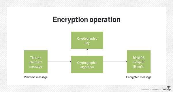 encryption operation diagram