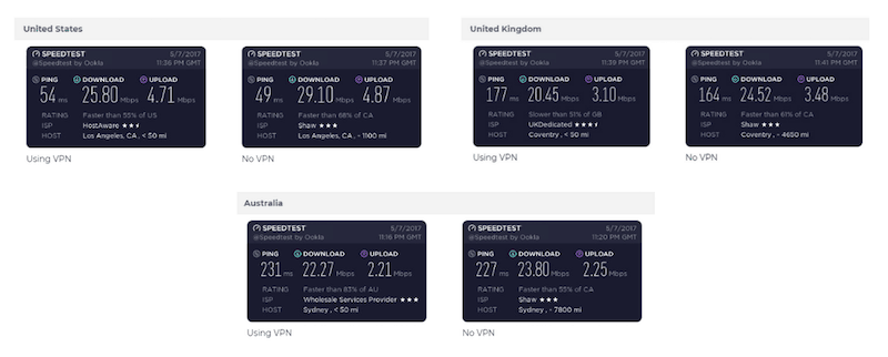 expressvpn speed test results