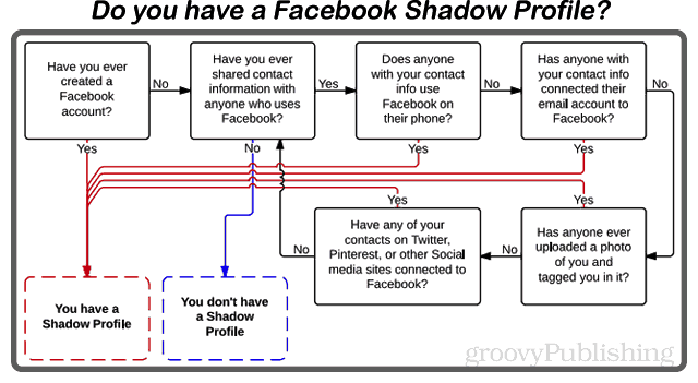facebook shadow profiling flow chart