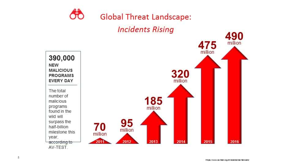 global internet threats