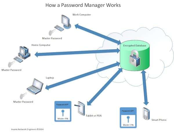 how password manager works