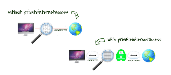 Private Internet Access - One of the Most Reliable Choices