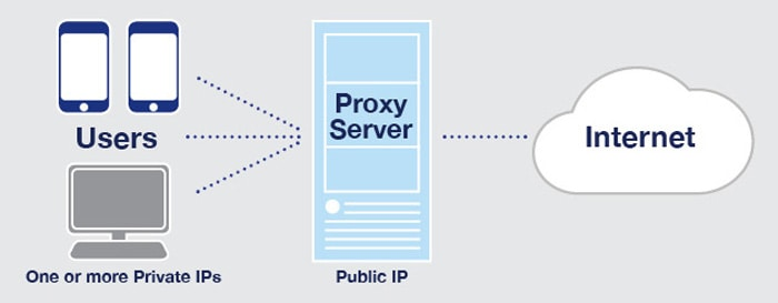 how proxy server works