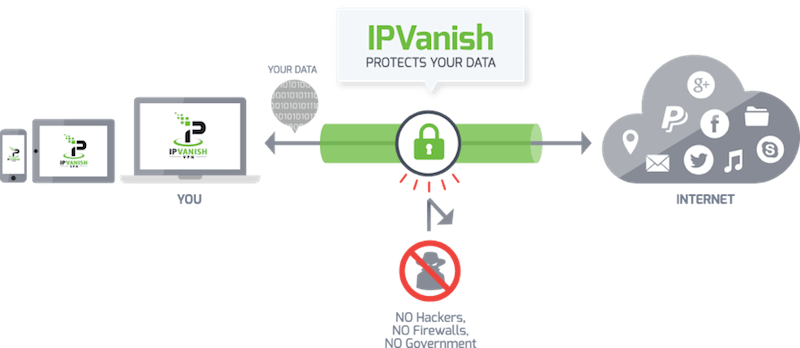 ipvanish vpn diagram