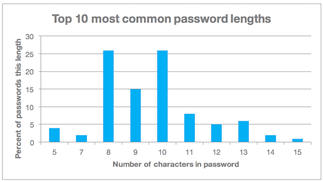 password length chart
