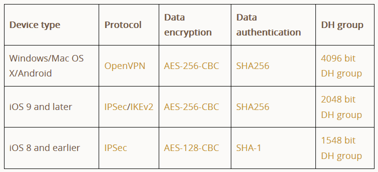 tunnelbear encryption table