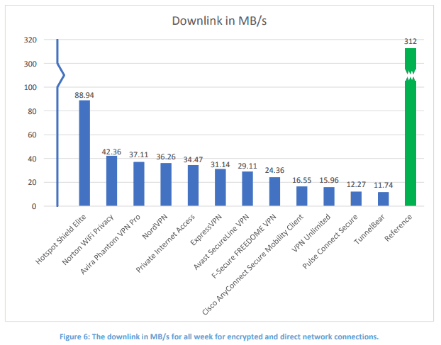 vpn downlink result chart