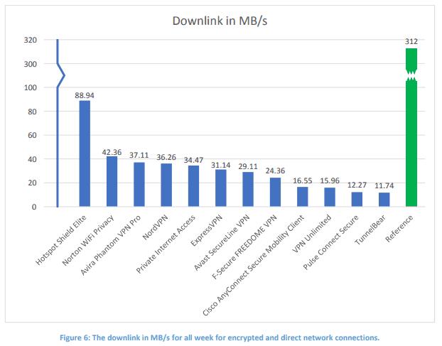 vpn downlink result chart