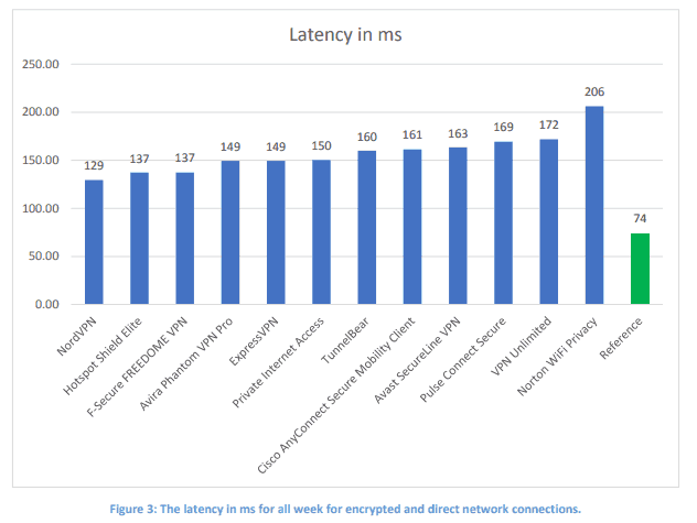 vpn latency result chart