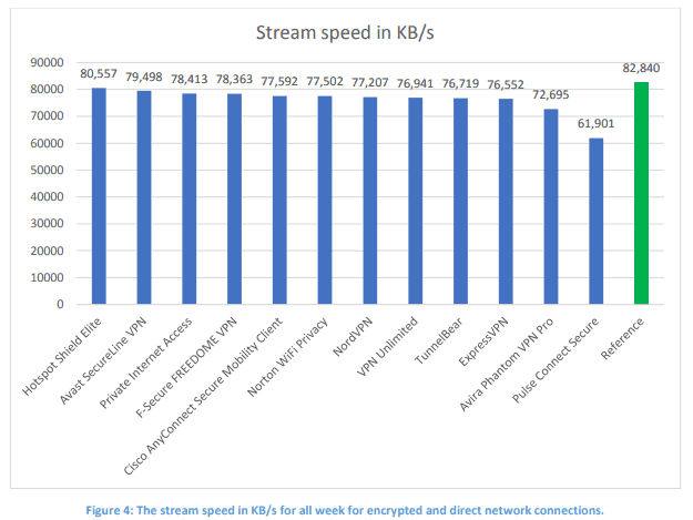 vpn stream speed result chart