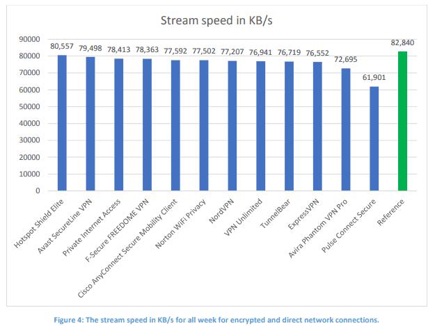 vpn stream speed result chart