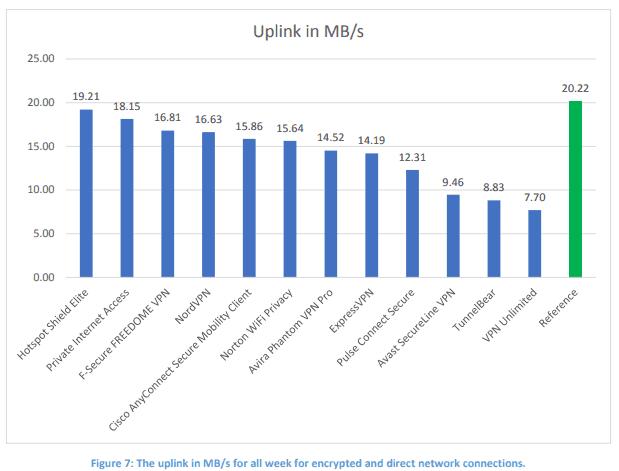 vpn uplink result chart