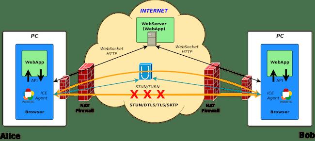 WebRTC Diagram