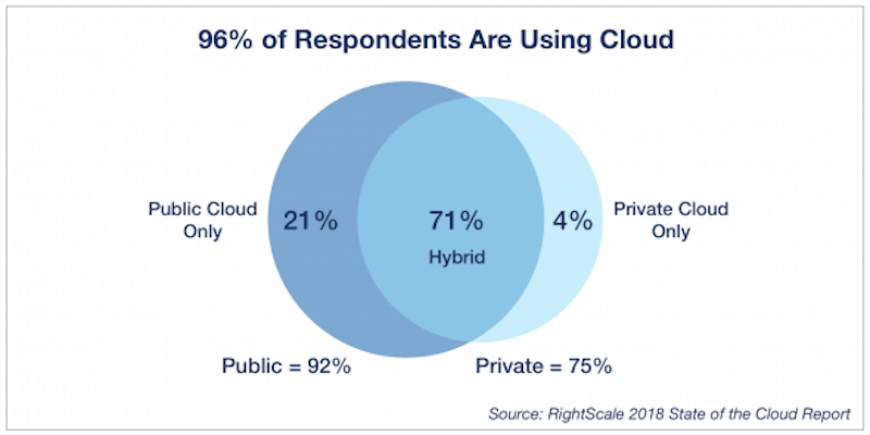 Cloud Computing Adoption Survey