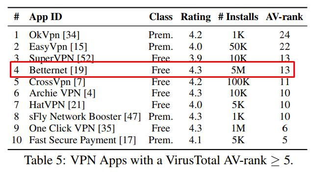 betternet vpn ranking