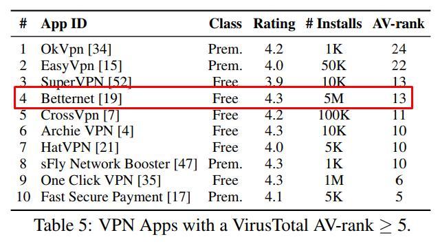 betternet vpn ranking