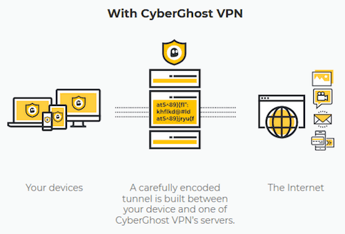 how cyberghost works