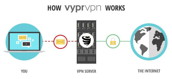 how vyprvpn works