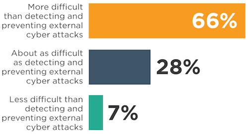 insider attack stat 2017