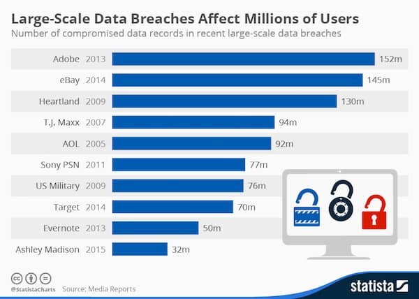 large-scale data breaches stat