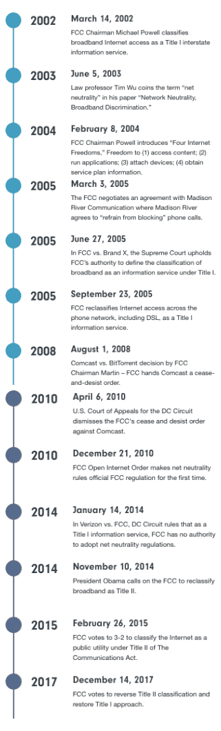 net neutrality timeline by year