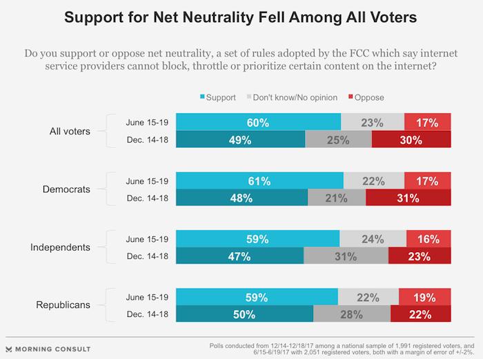 net neutrality votes