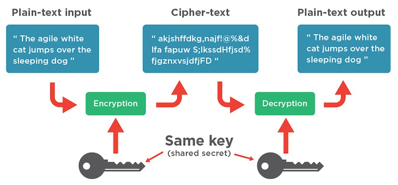 symmetric block cipher