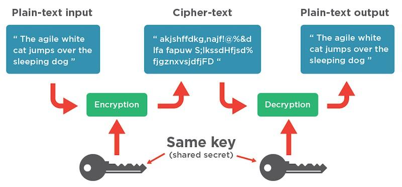 symmetric block cipher