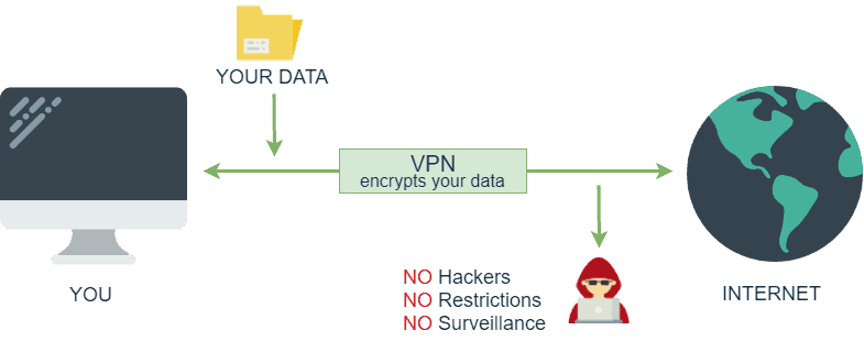 vpn encryption process