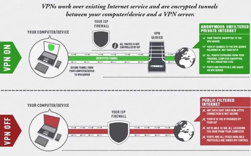 vpn protection diagram