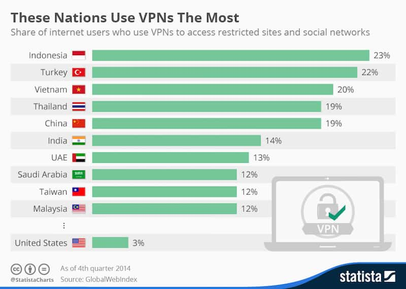 vpn user by country