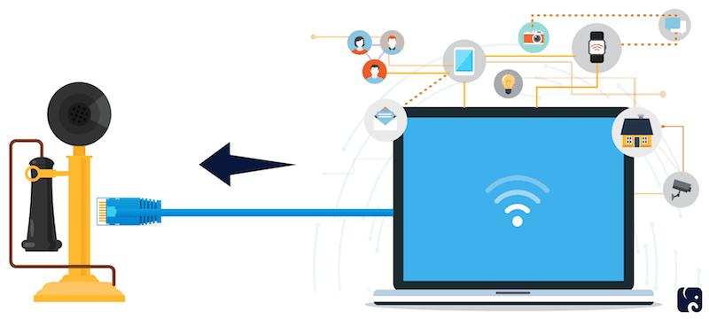 web to telephone provider