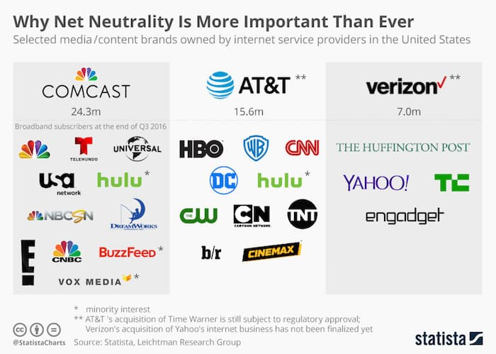 why net neutrality is important