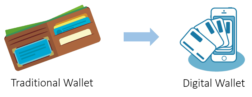 Traditional and digital wallets