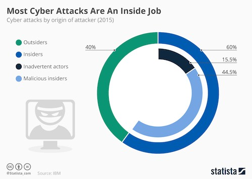 cyber attacks by insiders