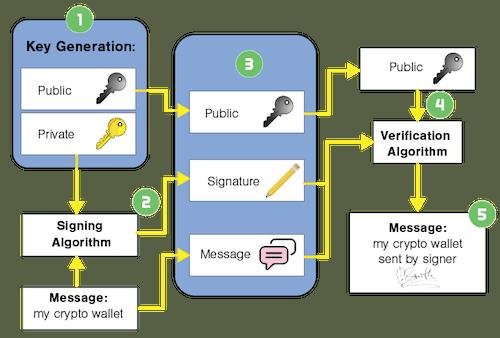 how transaction works in digital wallet