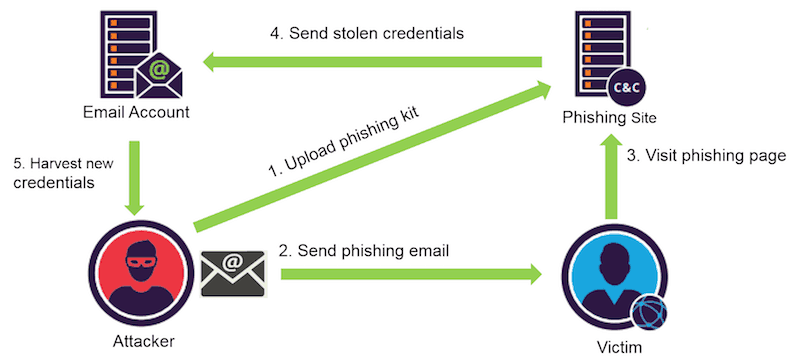 phishing attack flow
