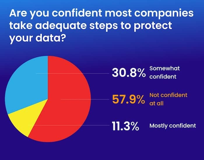 privacy confidence survey