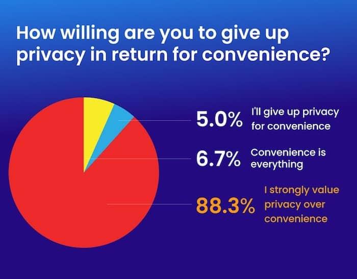 privacy convenience survey