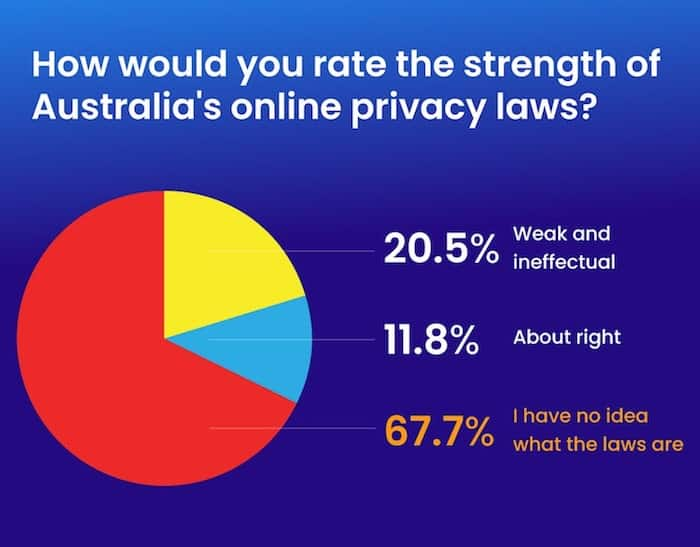 privacy law strength survey