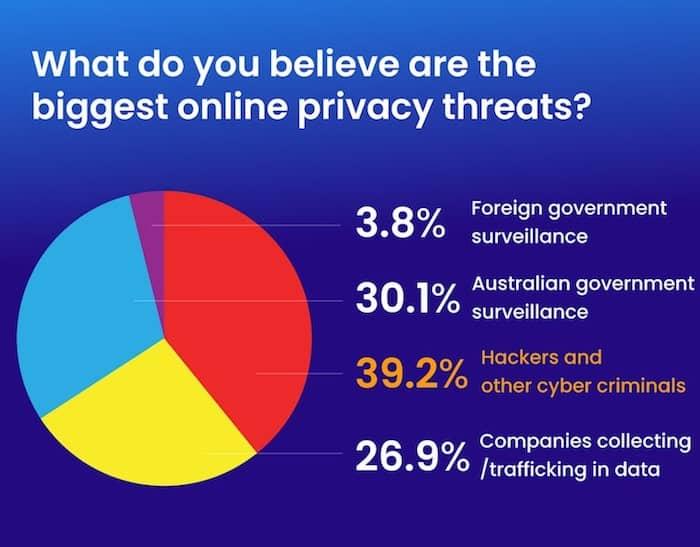 Privacy threats Survey
