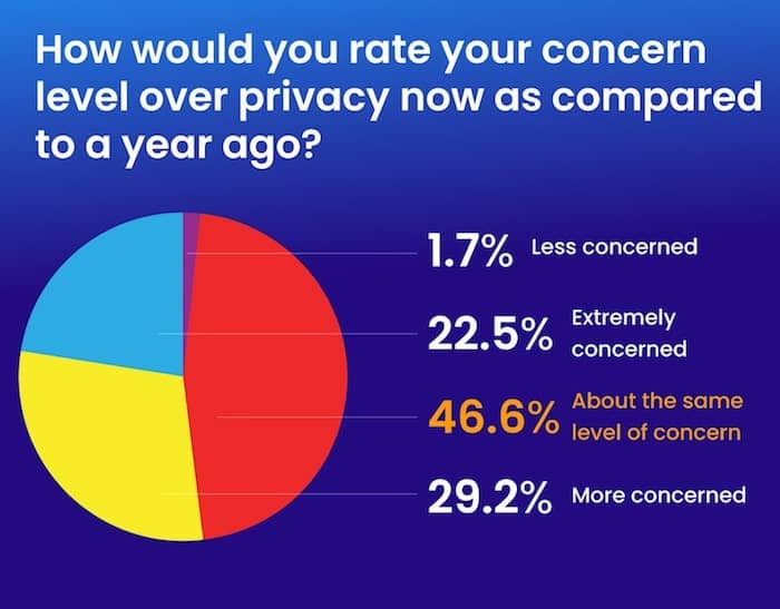 privacy year difference survey