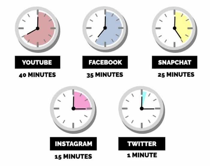 average daily time spent on social media