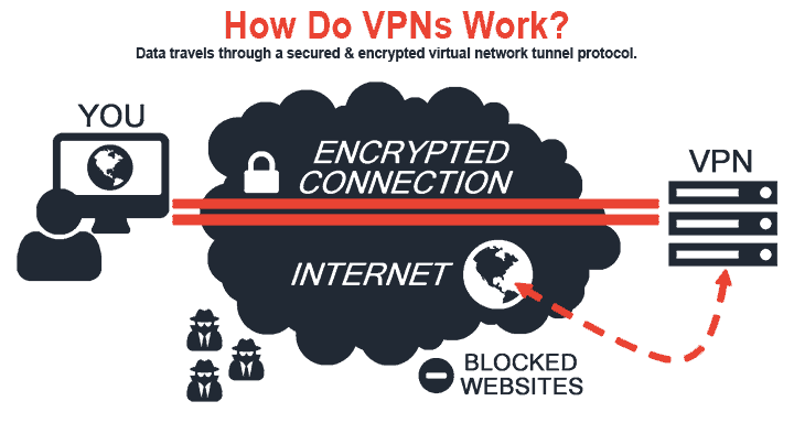 image showing an encrypted tunnel for VPNs